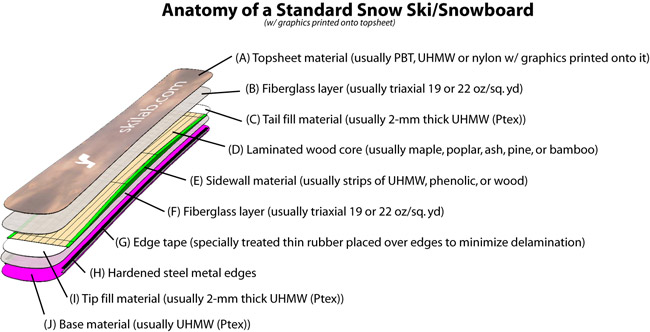 Basics Of Ski Building The Ski Lab Store Custom Skis And Ski Building Resources